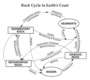 Vargas rock cycle project the rock cycle project rock cycle ccuart Image collections